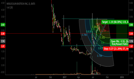 MBRX: $MBRX Potential long entry after fib (wedge) retracement