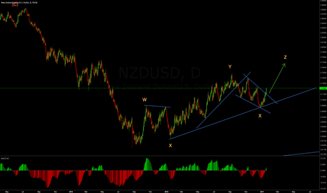 NZDUSD: Wave Analysis on NZDUSD