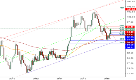 DXY: DXY - Monthly Chart Analysis, Potential 10% Move