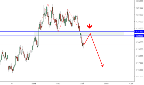 EURUSD: EUR/USD: downtrend или коррекция?