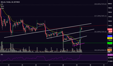 BTCUSD: [BTC] Price Jump Cuts Through Short-Term Resistance like Butter