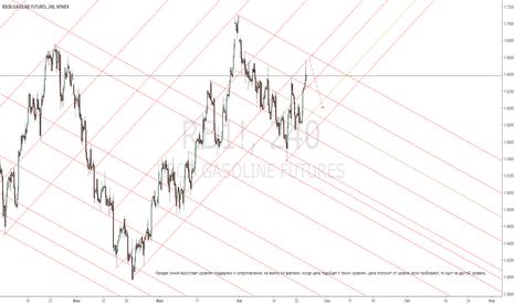 RB1!: RB1! Gasoline Отпечаток глобальных уровней кривых линий