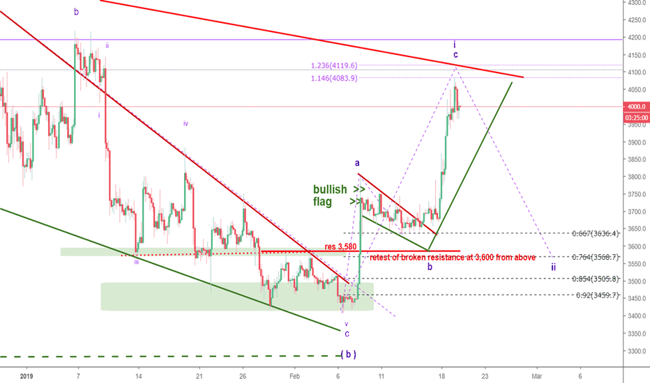 BTCUSD: Bitcoin - easy money is made, now its time to get cautious
