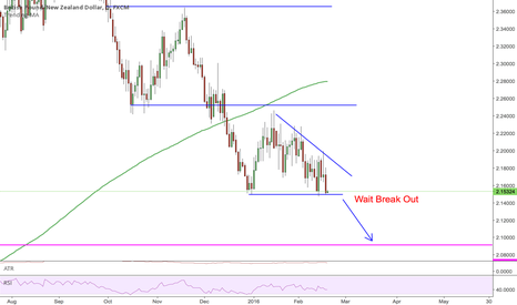 GBPNZD: BreakOut