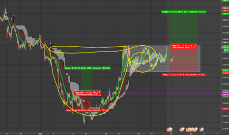 XAUUSD: Cup and Handle 1hr Gold
