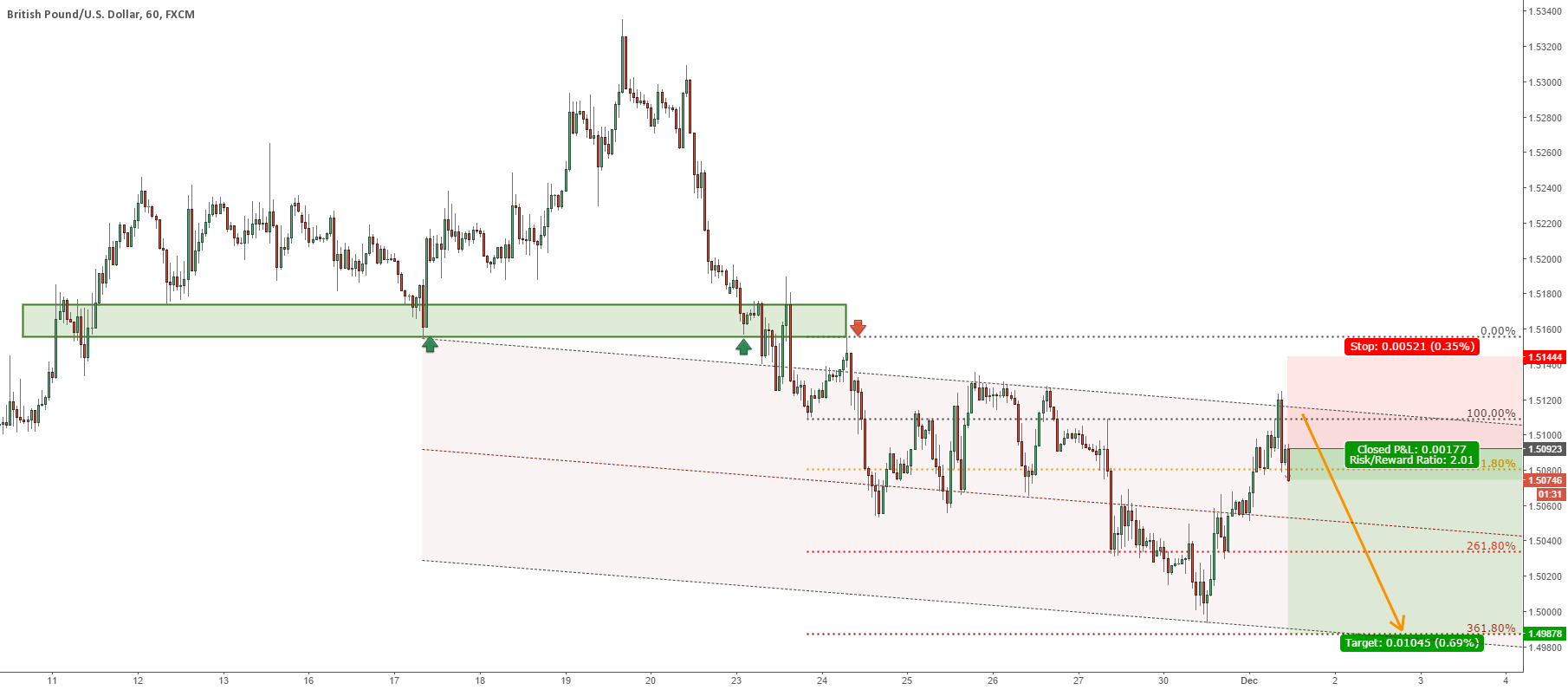 GBPUSD TO FORM DOUBLE BOTTOM