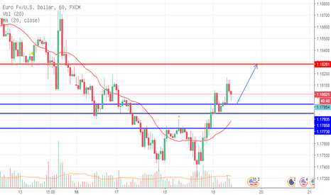 EURUSD: PRICE ACTION SNR TREND STRATEGY