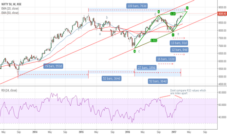 NIFTY: Nifty - Time study