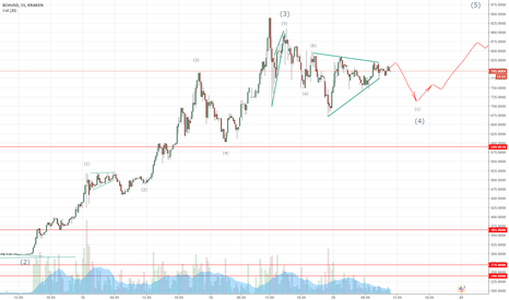 BCHUSD: BCH/USD correction 4 wave