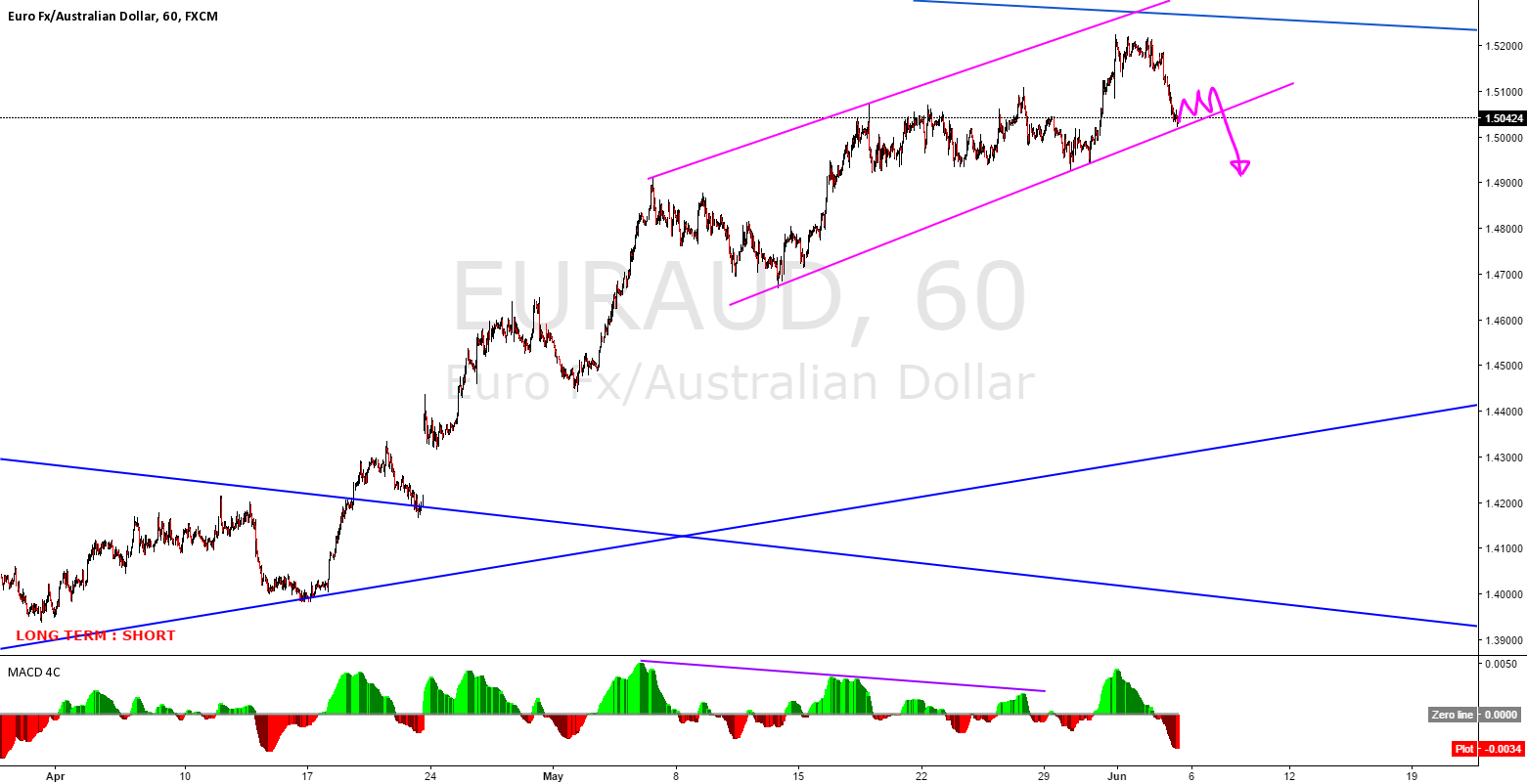 EURAUD the big move is coming