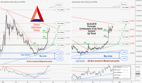 BATBTC: BATBTC , TP3 hit with 11162 profit. New Buy Opportunity..
