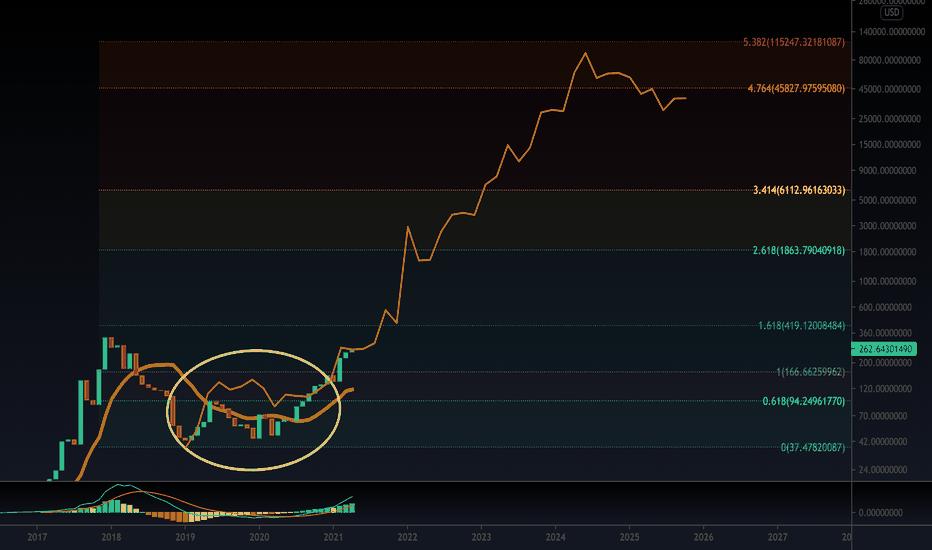 tradingview monero btc
