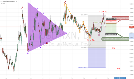 USDMXN: USDMXN (Mexican Peso) and a bearish Elliott Wave Pattern
