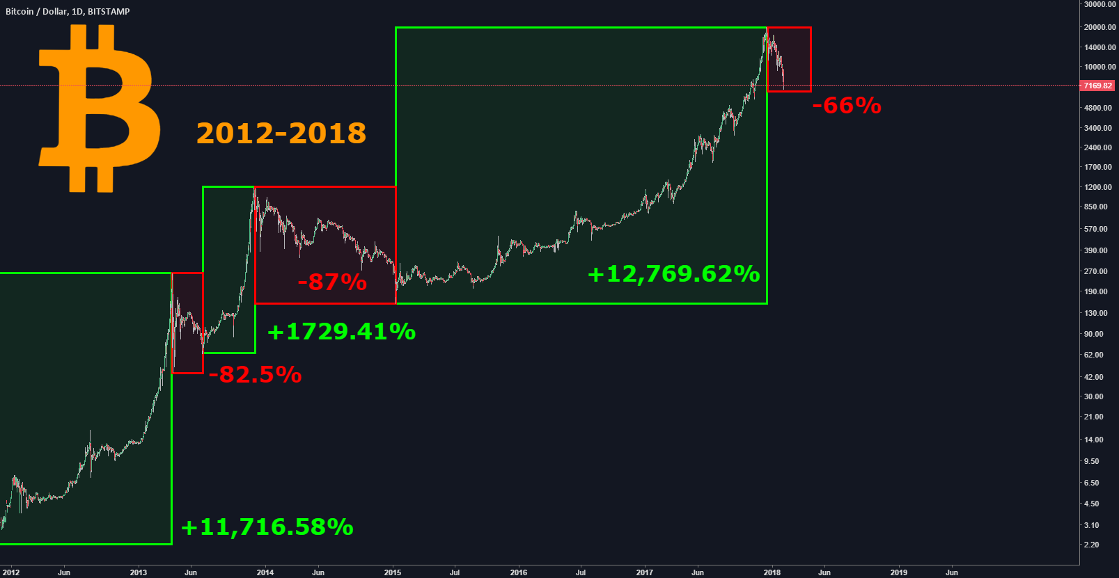 Bitcoin - 2012-2018 Dominance of Bulls