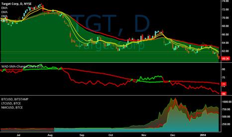 TGT: File This Under : 52 Week Low / Spoof On TraderStewie