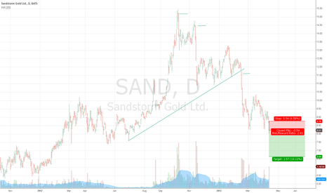 SAND: Sandstorm provide financing to 7 gold companies.