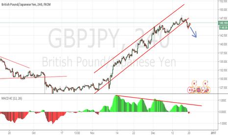 GBPJPY: GBPJPY - Trendline Breakout