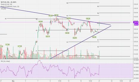 NFLX: NFLX Intra-Day Symmetrical Triangle, with a potential breakout