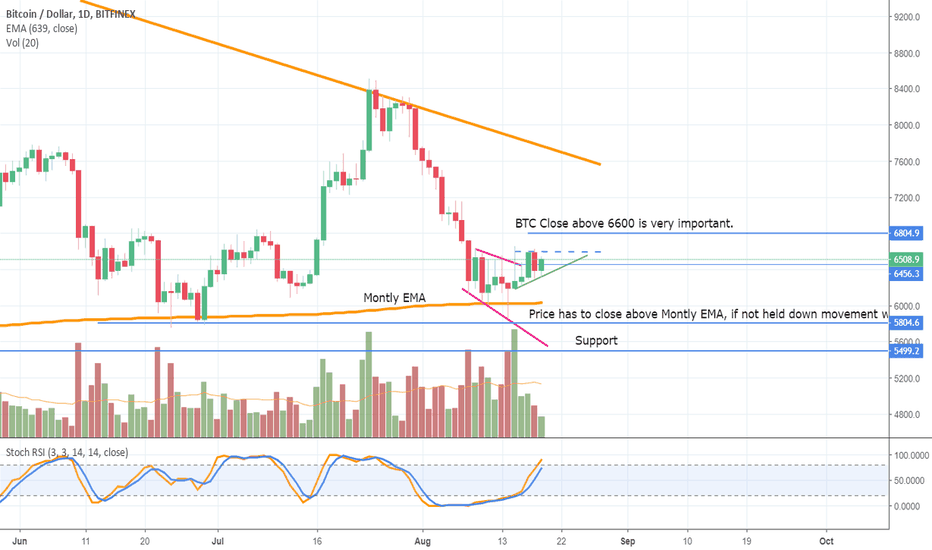 BTCUSD: It's do or die for Bitcoin