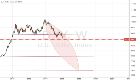 DXY: steady fall of DXY as inflation begins.