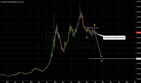 USDRUB: USDRUB. Possible wave count. TARGET 41.75