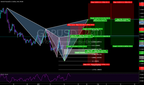 GBPUSD: My probable viable setup on the Cable