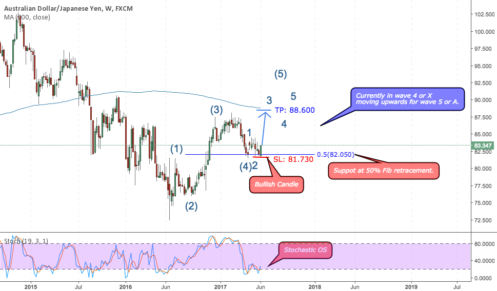 AUD/JPY in wave 4 or X