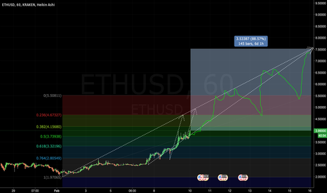 ETHUSD: Bullish ETH 8 Day forecast