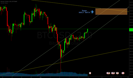 BTCUSD: Long on Bitcoin