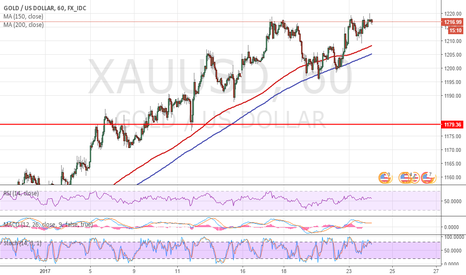XAUUSD: XAUUSD Double/Triple/Quadriple Top, SHORT