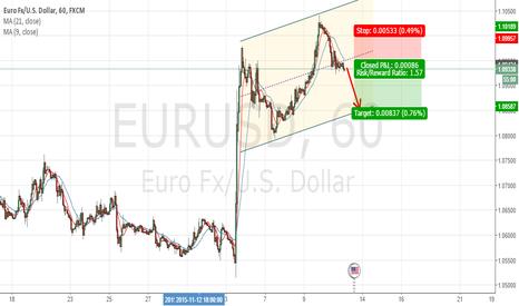 EURUSD: EURUSD 60min Sell Setup
