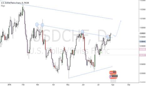 USDCHF: USDCHF quiebra fuerte al alza previo al FOMC