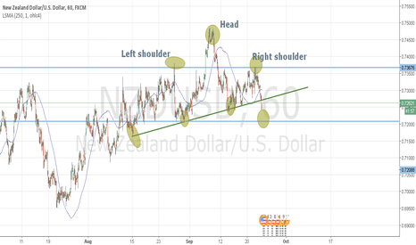 NZDUSD: Head and Shoulders pattern for the Kiwi