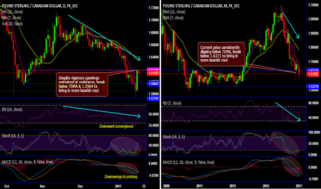GBPCAD: GBP/CAD technicals and trade setup