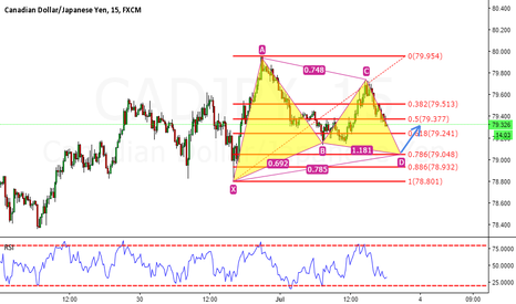 CADJPY: CADJPY BULLISH GARTLEY FORMING, THIS IS MY FIRST CHART I LOAD.