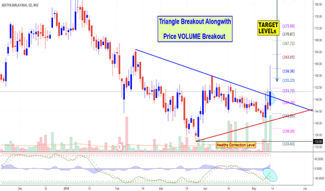 ABFRL: ABFRL: Triangle Breakout Alongwith Price VOLUME Breakout