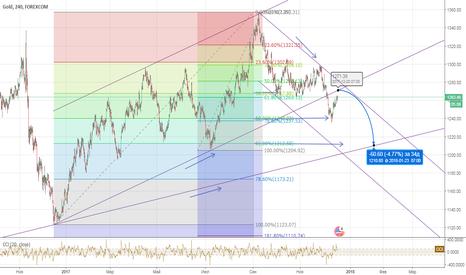 XAUUSD: Золото более глобальный график!
