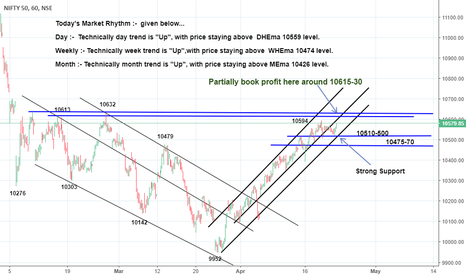 NIFTY: *Sideways mode would head Higher Low (10500/10472)*