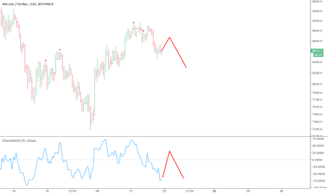 BTCUSD: Here's what might happen now BTC