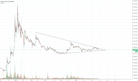 XRPBTC: XRPBTC Long Term Triangle Formation