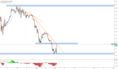 USOIL: buy after 36.78