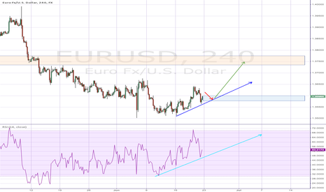 EURUSD: Possible consolidation #24h