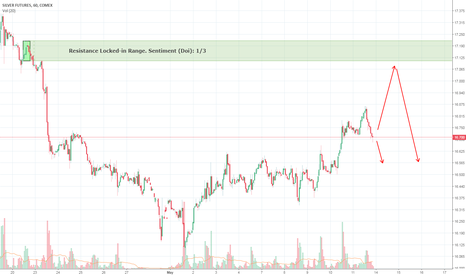 SI1!: Silver (XAG/USD) Futures by Locked-in Range Analysis