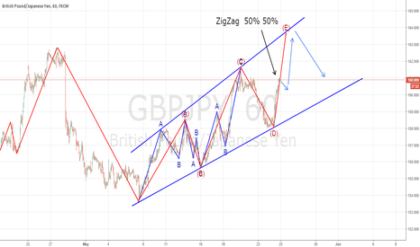 GBPJPY: Going to long