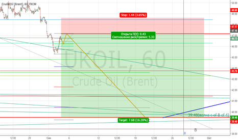 UKOIL: Brent. 47,17 Sell limit