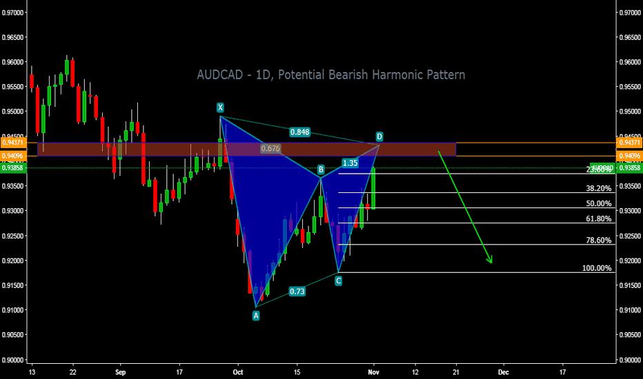 AUDCAD: AUDCAD - 1D, Potential Bearish Harmonic Pattern