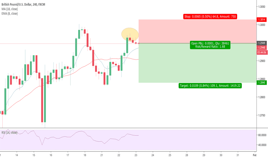 GBPUSD: GBPUSD Second Try at 1.3000