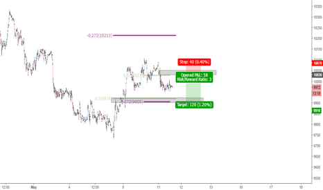 GER30: possible short scenario