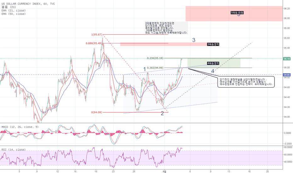 DXY: 달러인덱스 사이클 분석 (엘리어트파동)