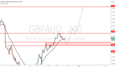 GBPAUD: GBP/AUD - Possible short term reversal on HTF with LTF entry